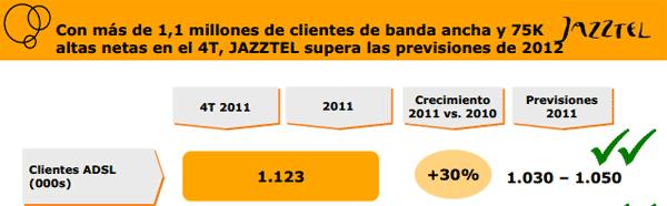 Clientes Jazztel 0