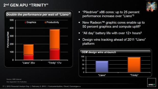 Diapositivas AMD Trinity A6 y A10 2 620x350 1