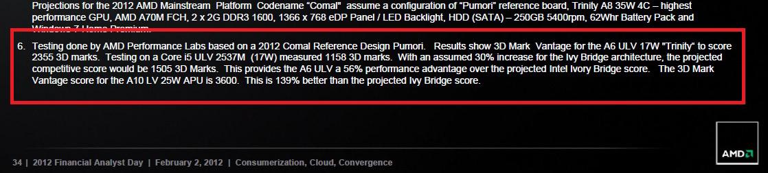 AMD Trinity A6 ULV Se Come A Un Indefenso Core I5 2537M ULV