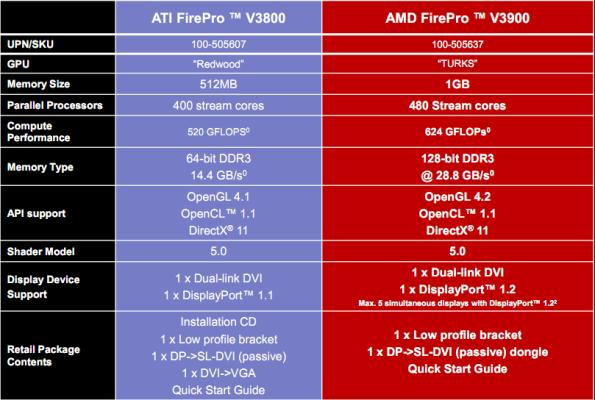 Especificaciones AMD FirePro V3900 1