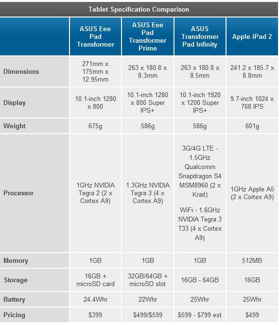 Especificaciones ASUS Transformer Pad Infinity 2