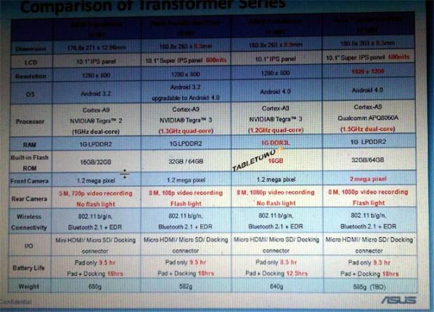 Especificaciones Asus Transformer Prime FHD TF700T 620x446 0