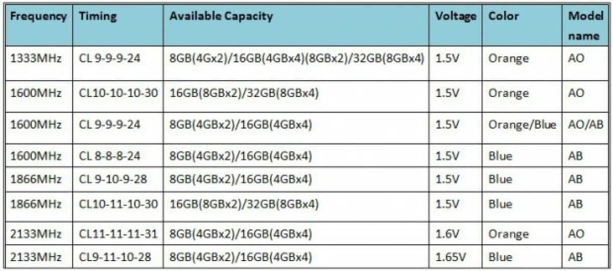 Especificaciones G.Skill Ares 620x274 2