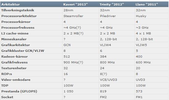 Especificaciones Kaveri 1
