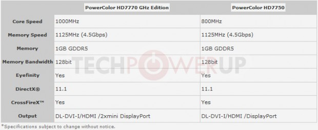Especificaciones PowerColor HD 7770 PowerColor HD 7750 620x254 2