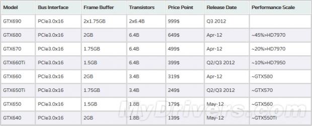 """Especificaciones completas GeForce GTX 600 """"Kepler"""" 2 620x251 1"""