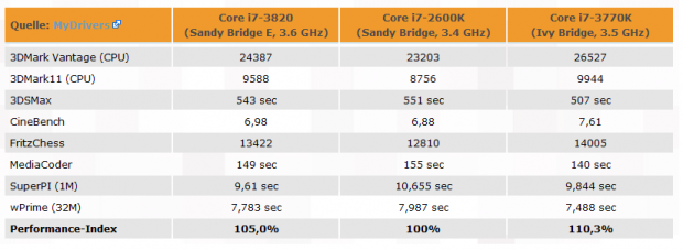Filtracions Ivy Bridge Core i7 3770K overclock 620x227 Se consigue doblar la frecuencia del Core i7 3770K