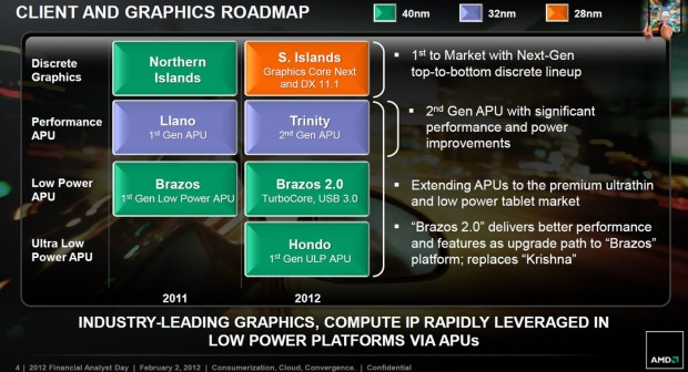 Roadmap AMD 2012 2013 1 620x336 0