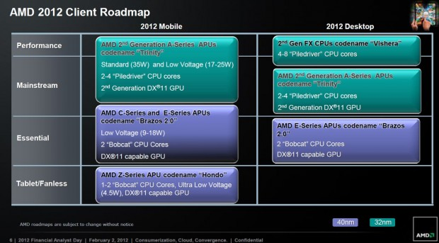 Roadmap AMD 2012 2013 2 620x343 1