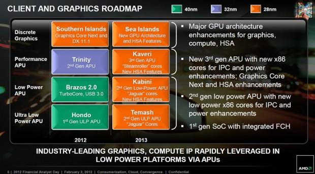 Roadmap AMD 2012 2013 3 620x343 AMD Radeon 8000 Series soportarán DirectX 11.1