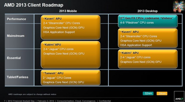 Roadmap AMD 2012 2013 4 620x342 3