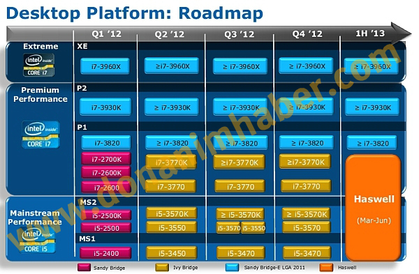 Roadmap Intel Haswell 0