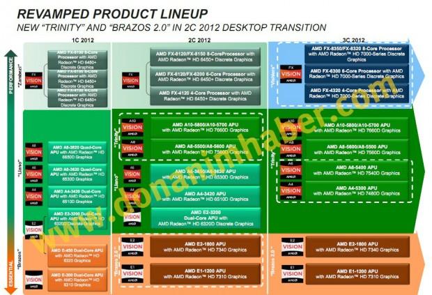 Roadmap filtrado AMD Trinity Brazos 2.0 Vishera 620x423 0