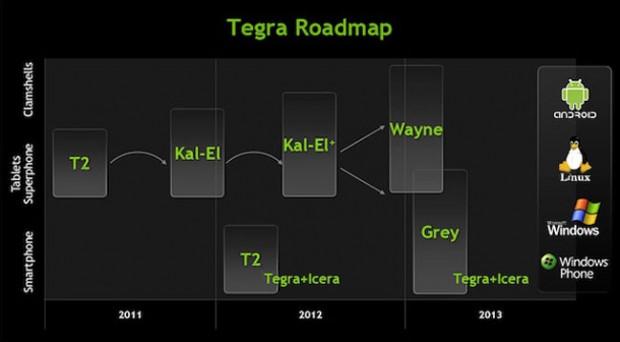 Tegra Roapmap 620x342 0