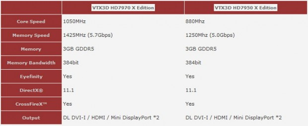 VTX3D HD 7970 X Edition VTX3D HD 7950 X Edition 620x253 2