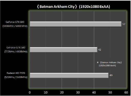 Benchmark GeForce GTX 680 4 3