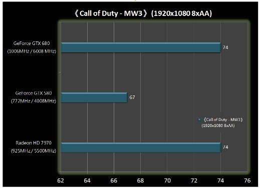 Benchmark GeForce GTX 680 5 4