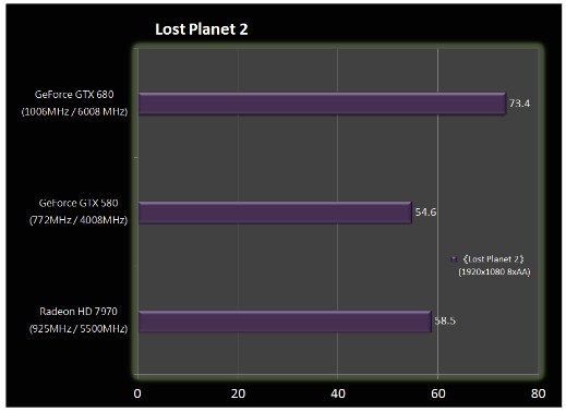 Benchmark GeForce GTX 680 7 6