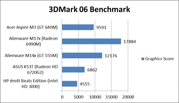 Benchmark Nvidia GeForce GT 640M 1 620x356 0