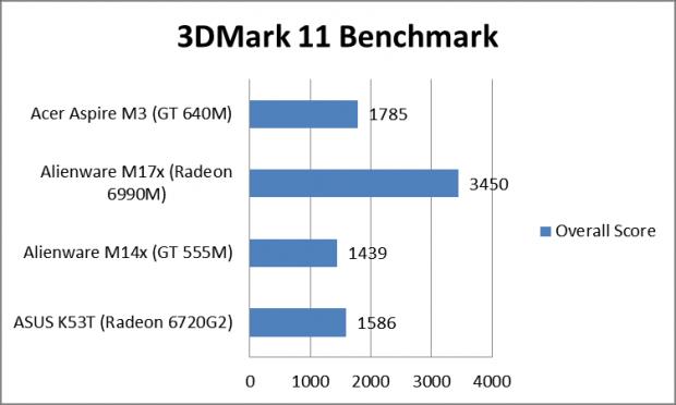 Benchmark Nvidia GeForce GT 640M 2 620x372 1