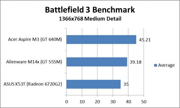Benchmark Nvidia GeForce GT 640M 3 620x372 4