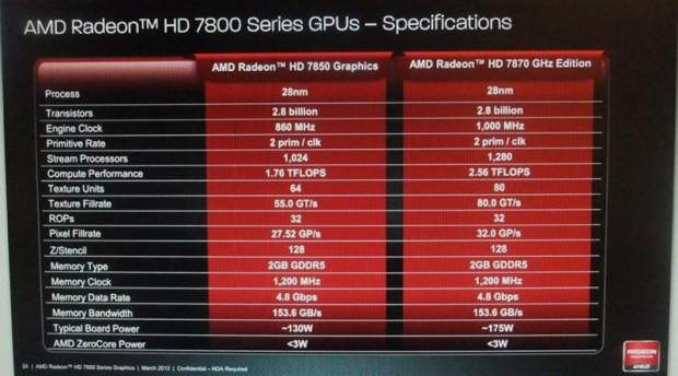 Características técnicas de las AMD Radeon 7800 Series 620x344 0