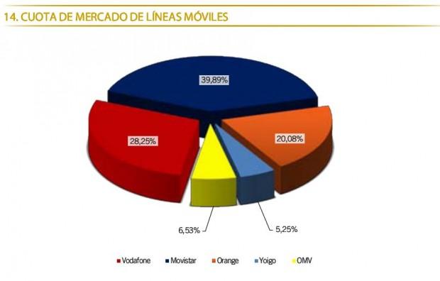 Cuota de mercado de líneas móviles Enero 2012 620x396 Movistar por debajo del 40% de cuota de mercado y Orange se refuerza