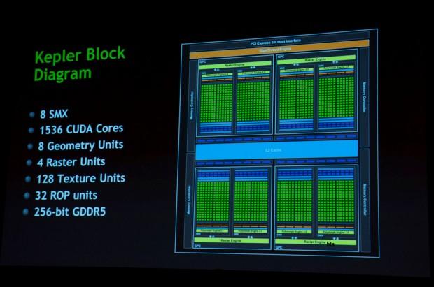Diagrama de la GPU GK104 Kepler 2 620x411 1