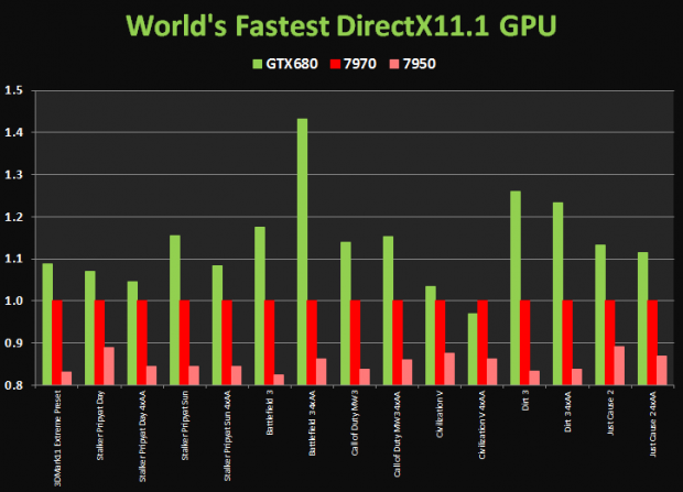 GeForce GTX 680 vs Radeon HD 7970 620x447 0