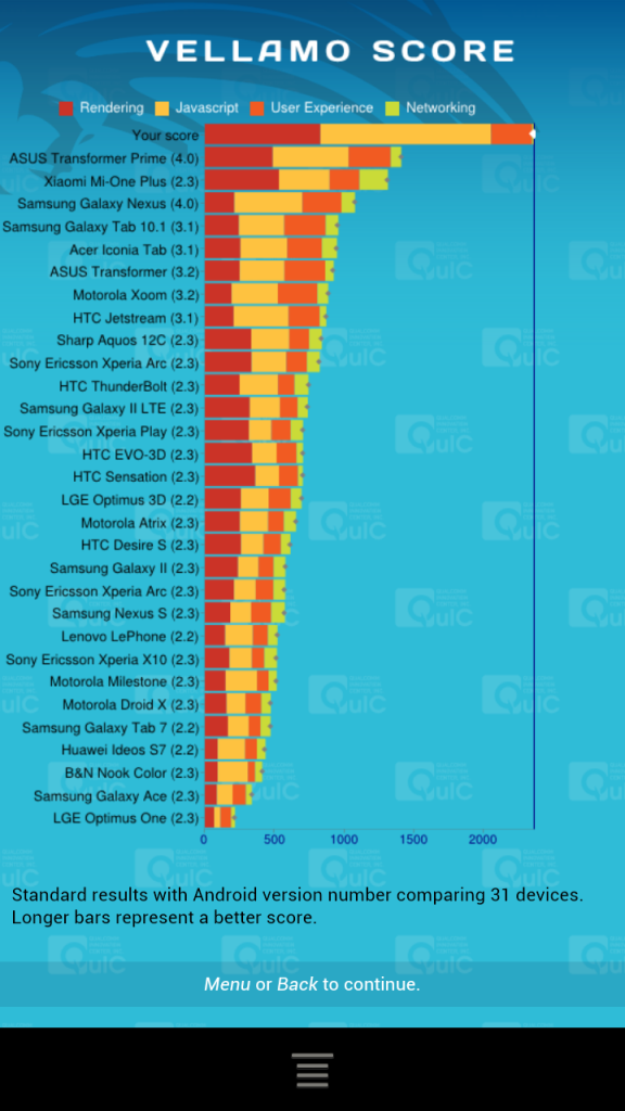 HTC One X Snapdragon S4 Benchmark 1 1
