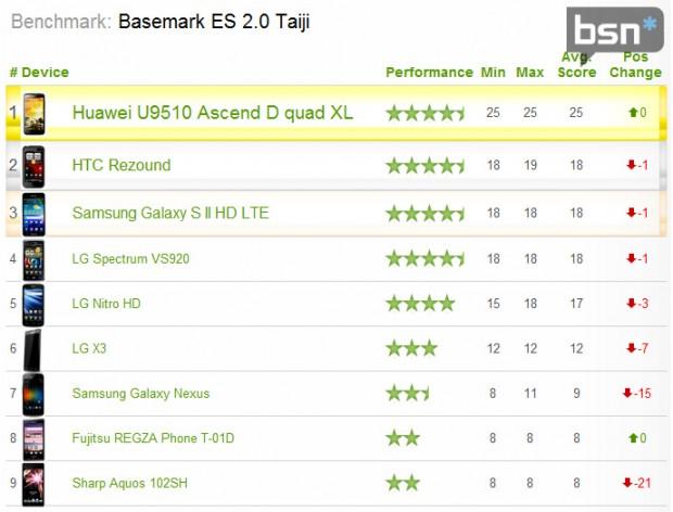Huawei U9510 620x472 1