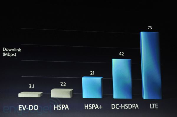 Nuevo iPad 4G LTE 2 12