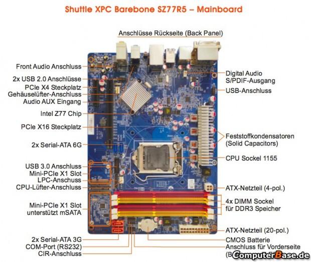 Shuttle XPC Z77R5 3 620x524 2