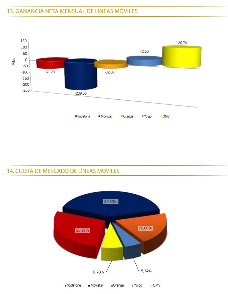 Datos Operadores Febrero 2012