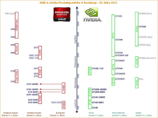 Nvidia Roadmap GK104 0