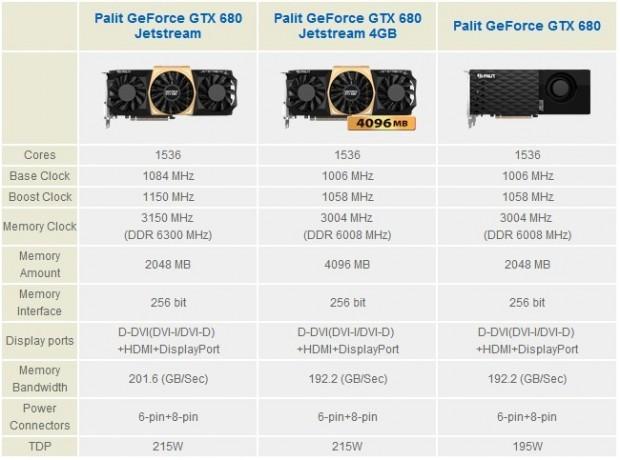 Palit GeForce GTX 680 JetStream Edition 4 GB 5 620x460 4