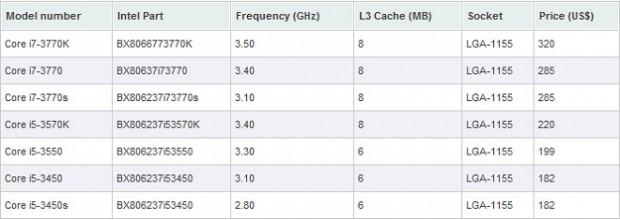 Procesadores Ivy Bridge Coire i5 e i7 620x220 0