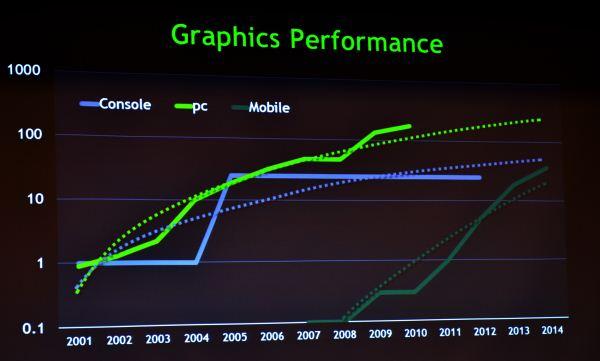 nvidia Nvidia predice que los Smartphones tendrán mayor rendimiento que las consolas en 2014