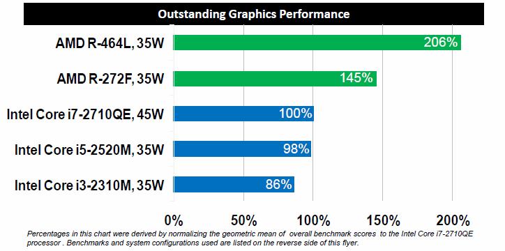 AMD tiene listas sus APUs R-Series