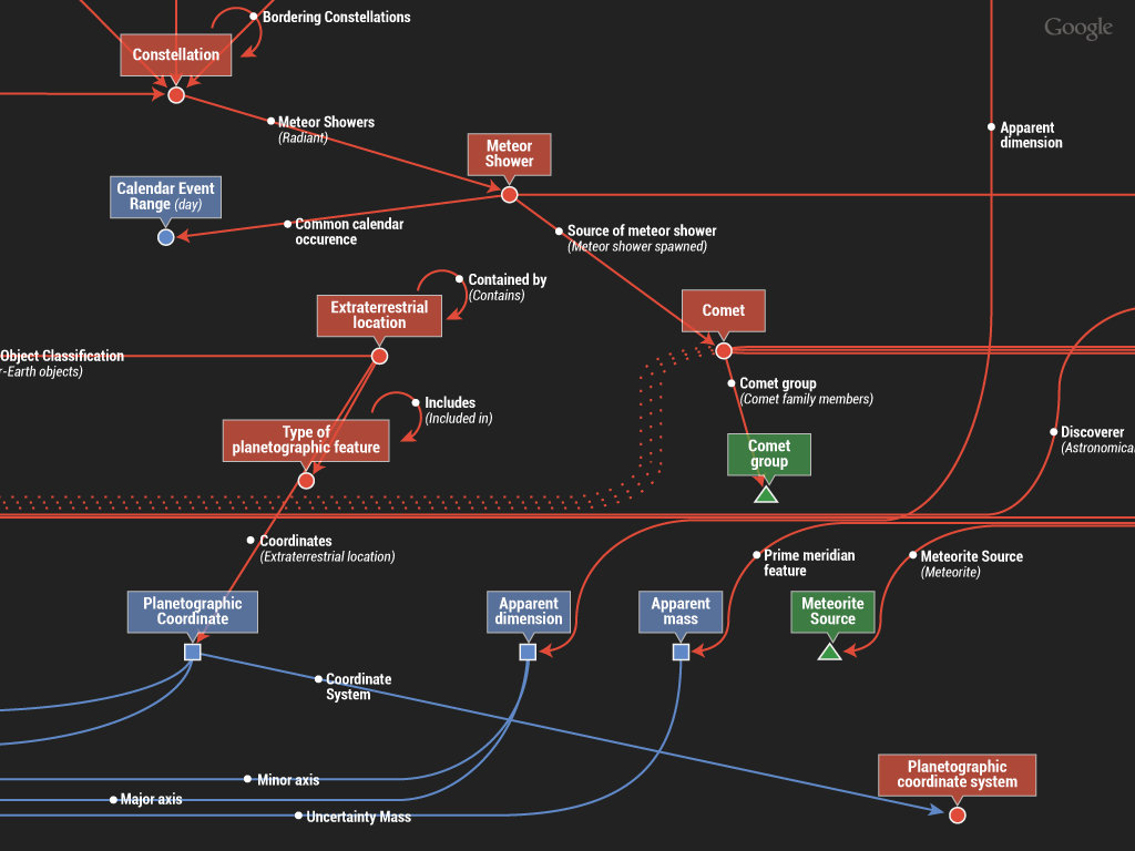 """Google presenta """"Knowledge Graph"""", su motor de búsqueda semántica"""