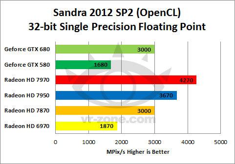 AMD gana la batalla en desarrollo de aplicaciones que usan  GPGPU