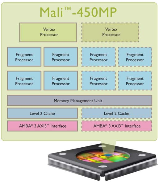 ARM Mali 450 ARM presenta la GPU Mali 450: Doble rendimiento a menor precio