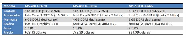 Acer Aspire Timeline Ultra M5 Tabla 619x127 Acer introduce el Ultrabook Aspire Timeline Ultra M5