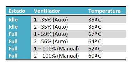 MSI R7770 Power Edition Tabla Temperaturas 28