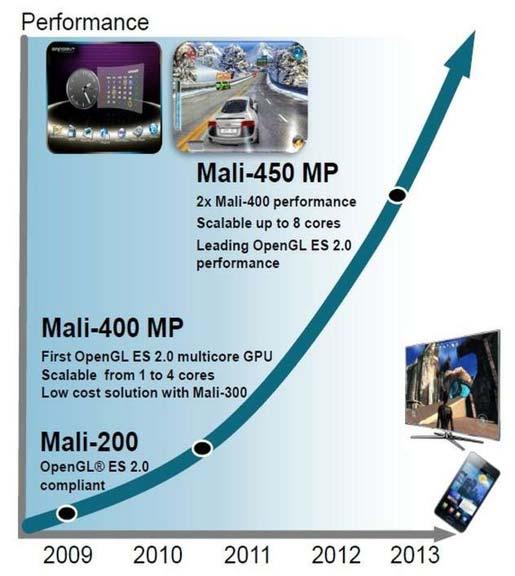 Mali 450 MP ARM presenta la GPU Mali 450: Doble rendimiento a menor precio