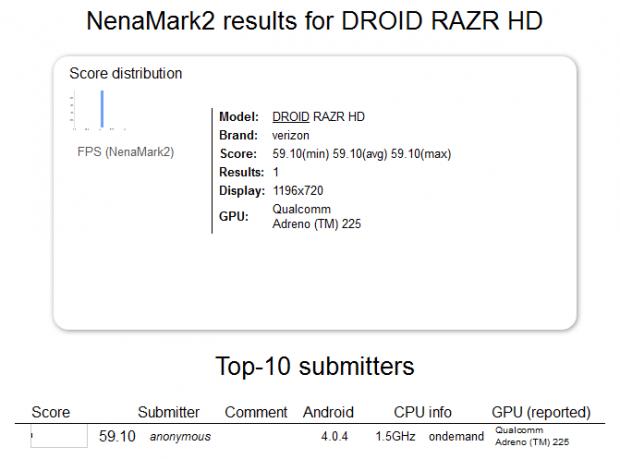 Motorola DROID RAZR HD NenaMark2 620x459 Filtradas las especificaciones técnicas del Motorola DROID RAZR HD