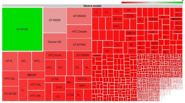 android vs ios fragmentacion 620x348 Los desarrolladores de Apps siguen prefiriendo iOS sobre Android