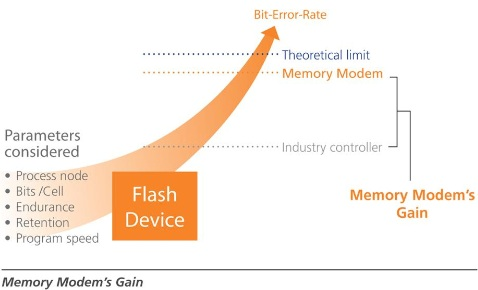 Seagate y DensBits colaborarán para lanzar SSDs económicos