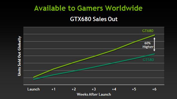 nvidia 680 ventas NVIDIA publica que la GTX 680 es todo un éxito de ventas