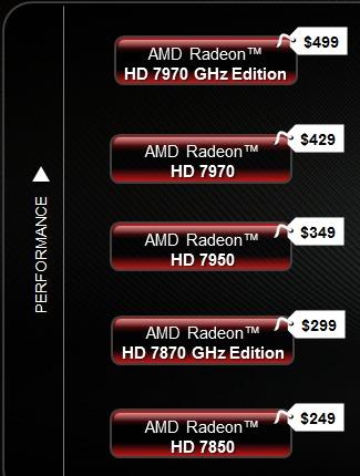 AMD Radeon HD 7000 Series Bajan de precio
